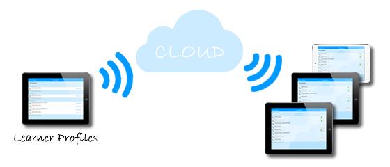 Cloud Profiles